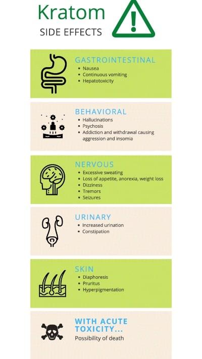 kratom side effects chart