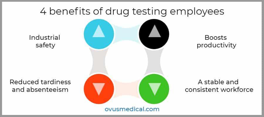 ovus medical 4 benefits of drug testing employees
