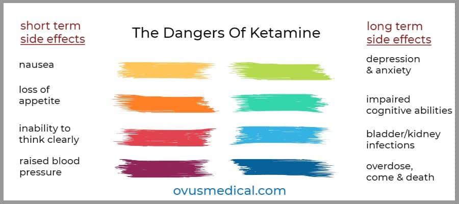 ovus medical The Dangers Of Ketamine