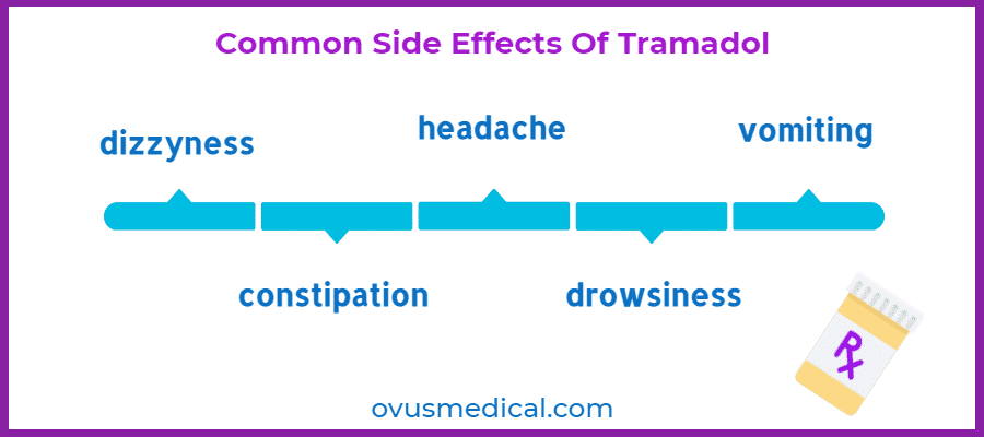 ovus medical Common Side Effects Of Tramadol