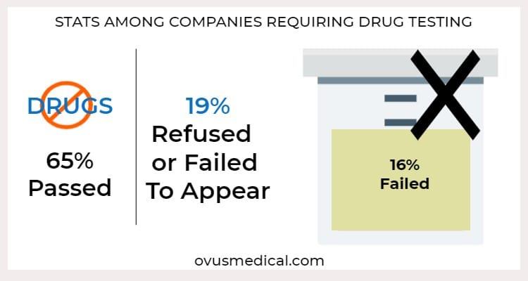 ovus medical STATS AMONG COMPANIES REQUIRING DRUG TESTING