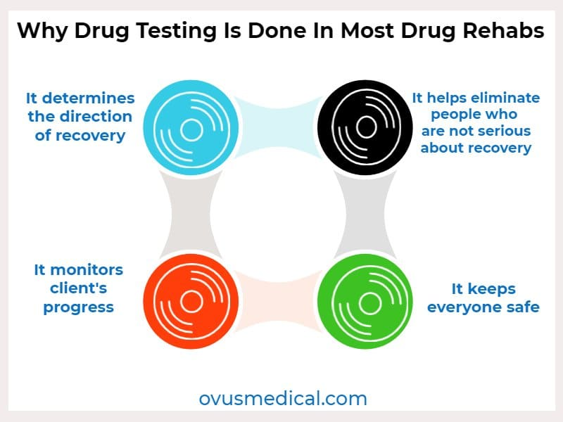 ovus medical Why Drug Testing Is Done In Most Drug Rehabs