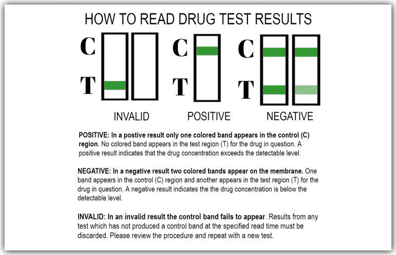 How To Read Drug Test Results