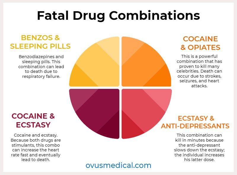 ovus medical Fatal Drug Combinations