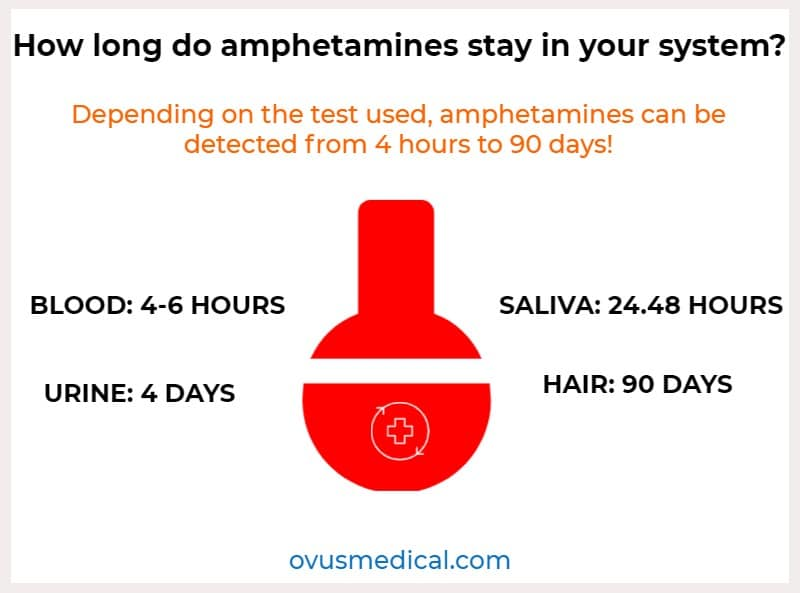 ovus medical How long do amphetamines stay in your system_