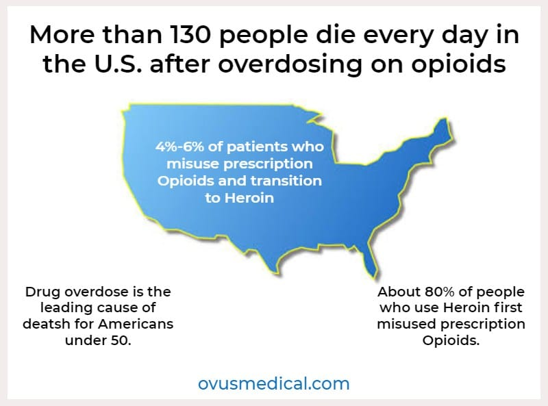 ovus medical opioid overdose