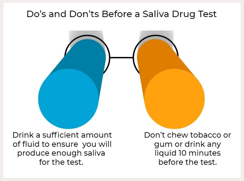 ovus medical Do's and Don'ts Before a Saliva Drug Test