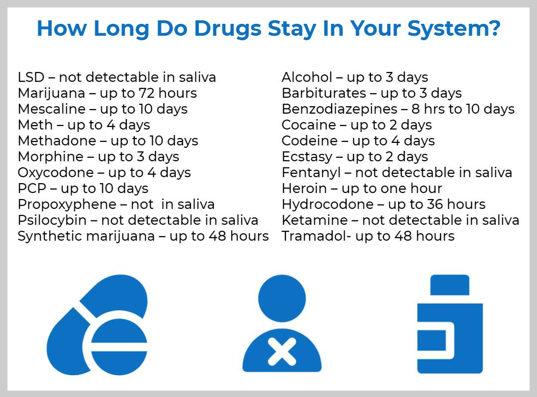 ovus medical How Long Do Drugs Stay In Your System_