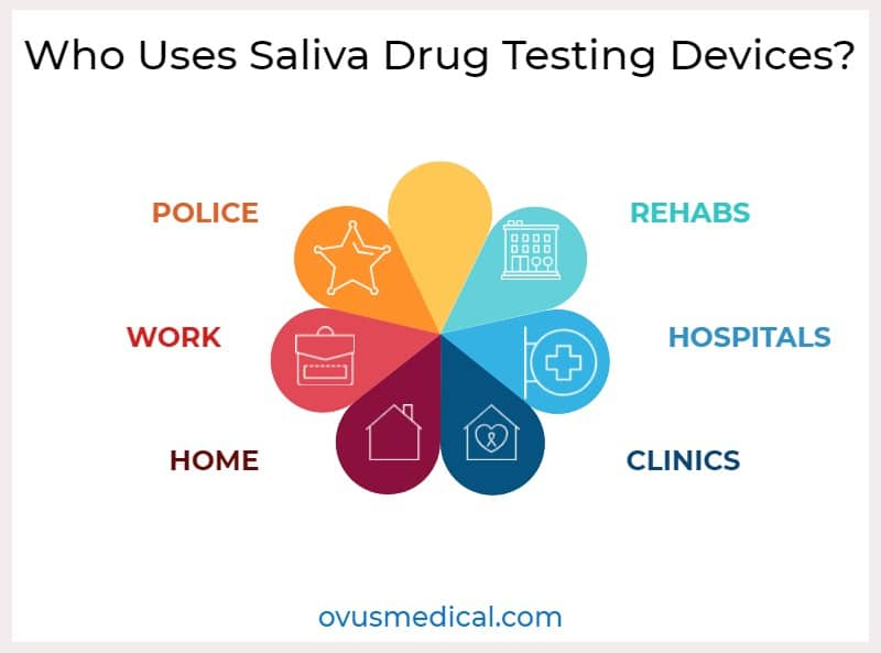 ovus medical Who Uses Saliva Drug Testing Devices?