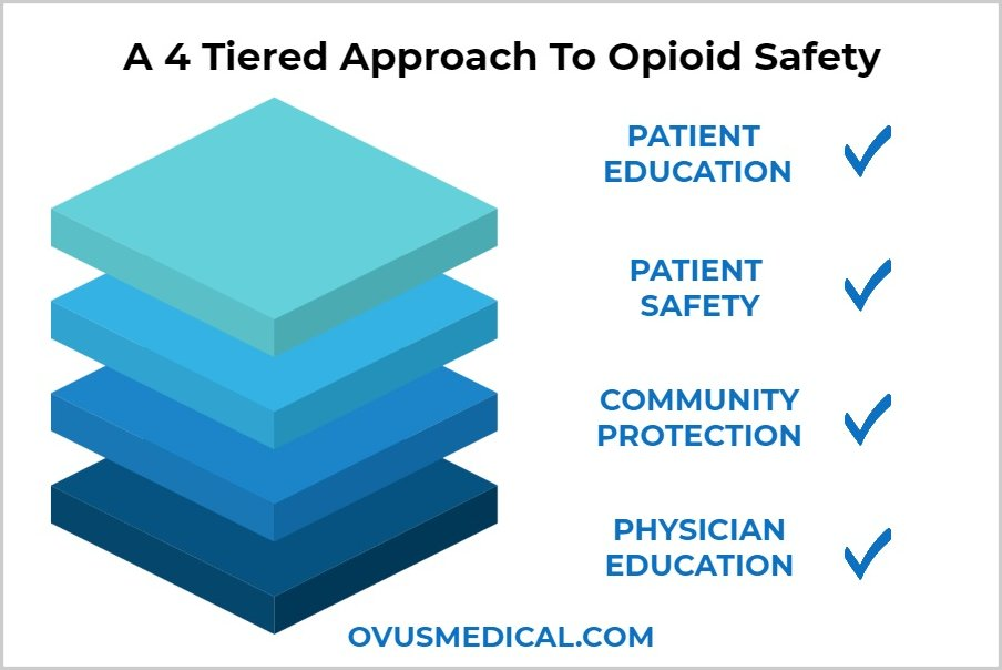 OVUS MEDICAL A 4 Tiered Approach To Opioid Safety