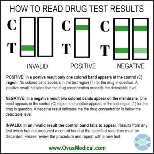 OVUS MEDICAL DRUG TEST RESULTS CHART