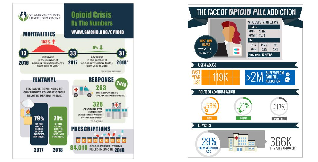 OVUS MEDICAL OPIOID CRISIS BY THE NUMBERS