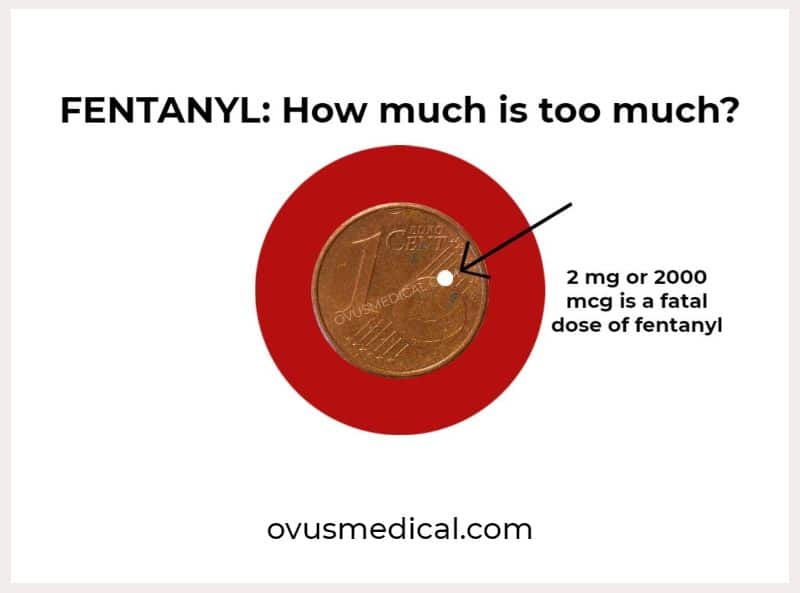 ovus medical FENTANYL_ How much is too much_