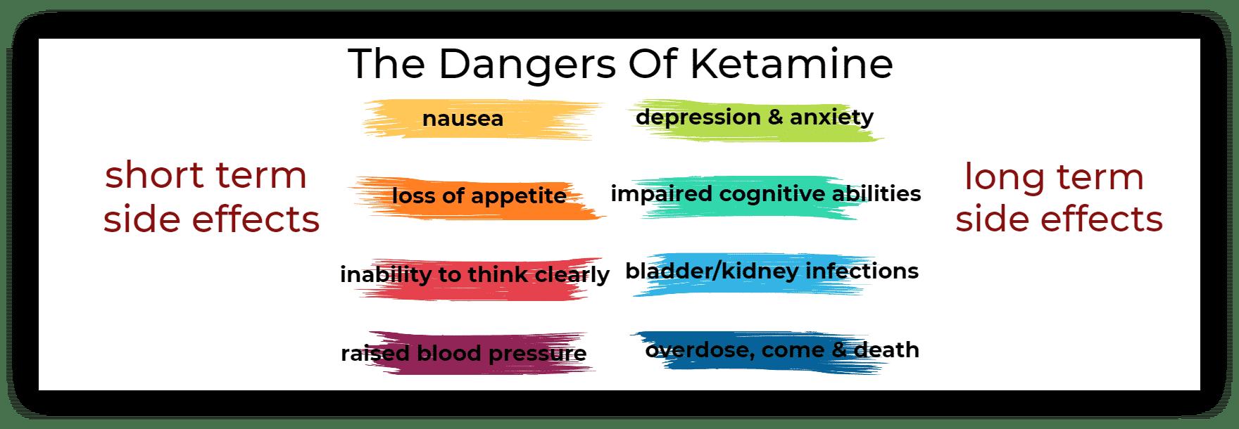 The Dangers Of Ketamine