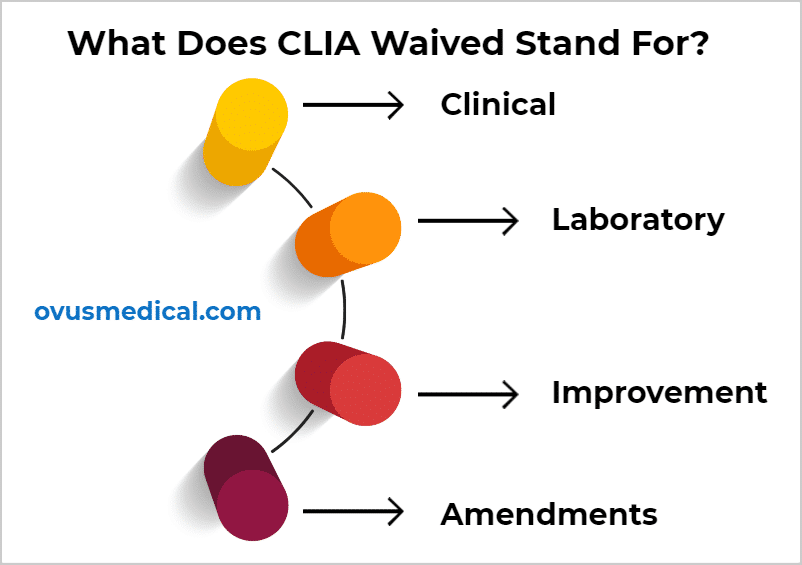 ovus medical What Does CLIA Waived Stand For_