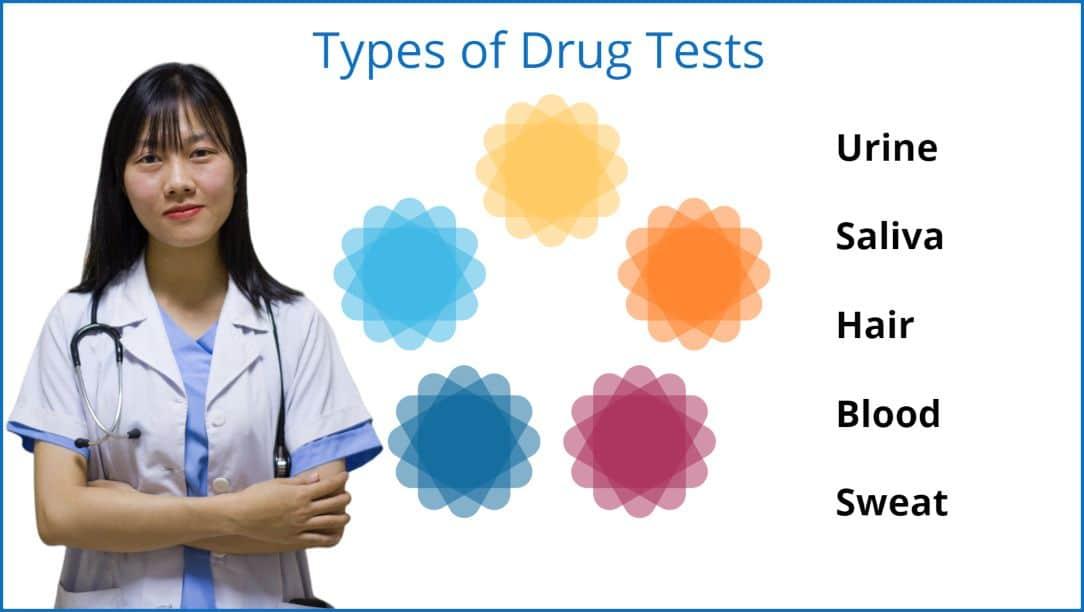 OVUS MEDICAL Types of Drug Tests .