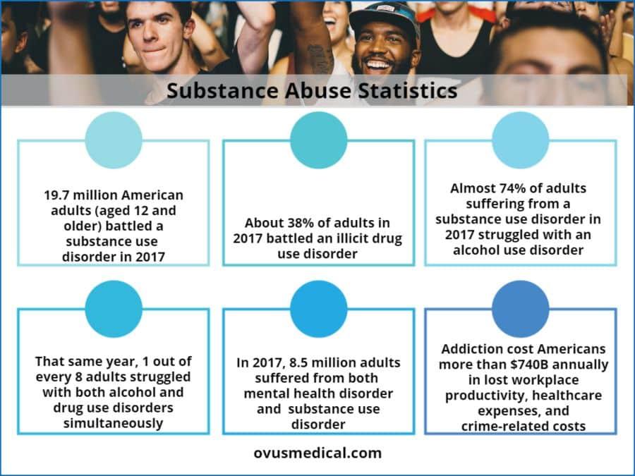 Ovus Medical Substance Abuse Statistics