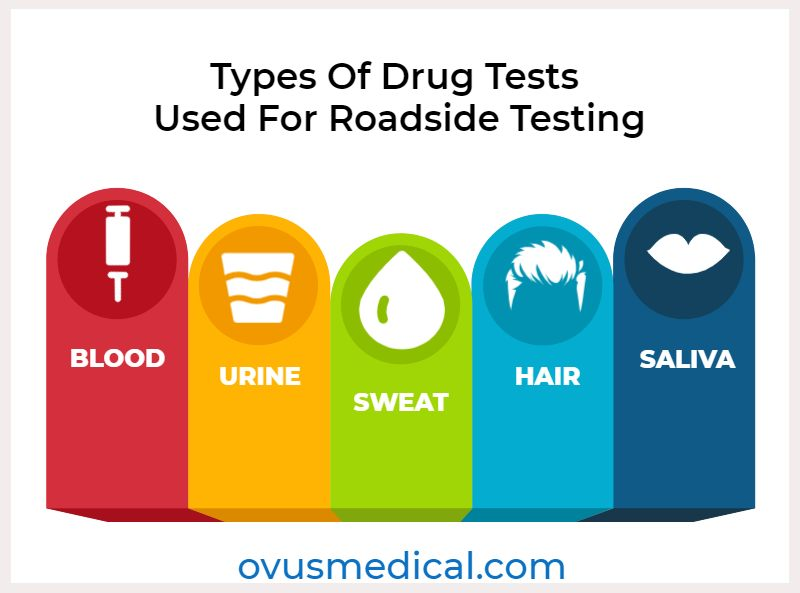 ovus medical Types Of Drug Tests Used For Roadside Testing