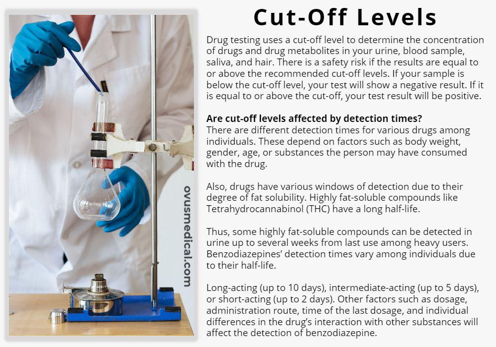 OVUS MEDICAL Cut-Off Levels