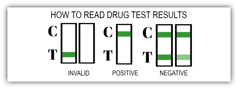 OVUS MEDICAL HOW TO READ DRUG TEST RESULTS