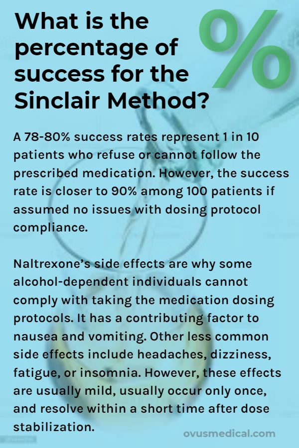 What is the percentage of success for the Sinclair Method