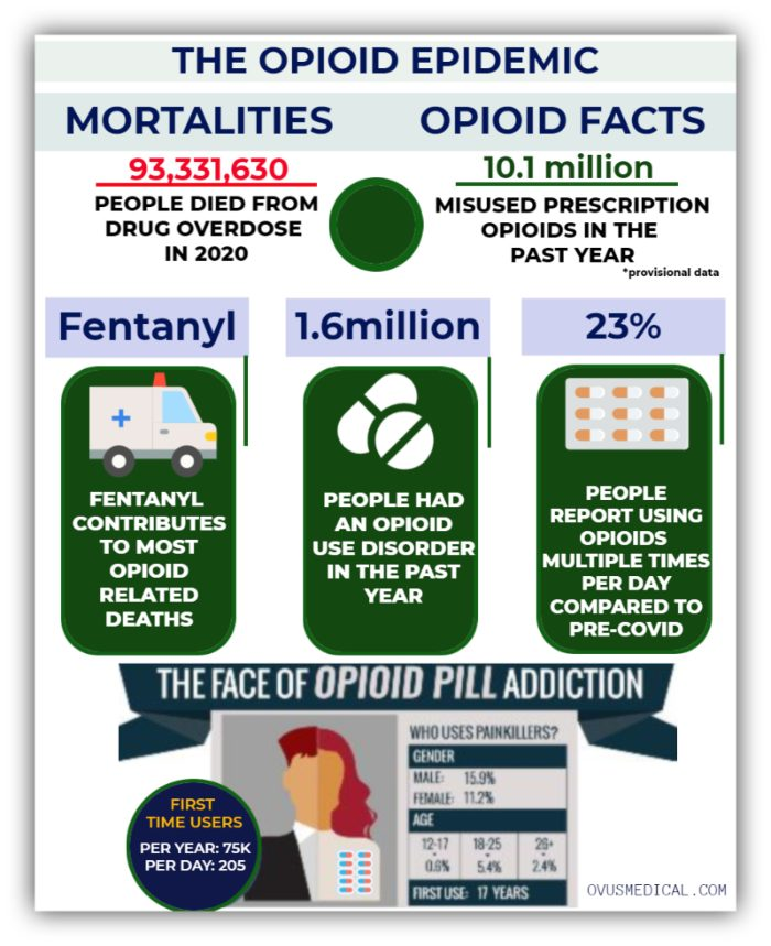 ovus medical The Opiate Epidemic Infographic